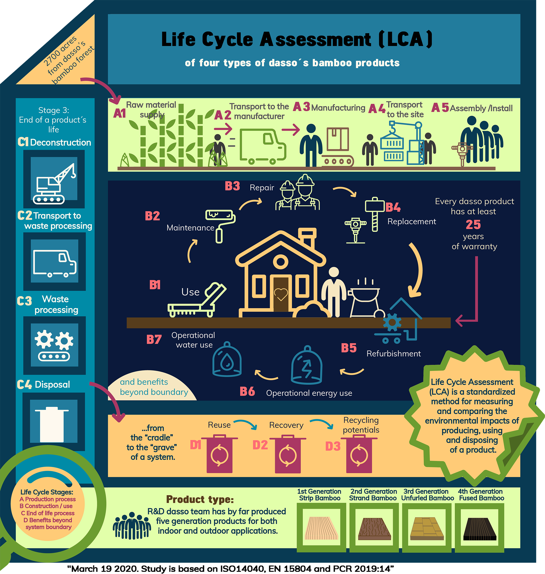 Lifecycle Assessments